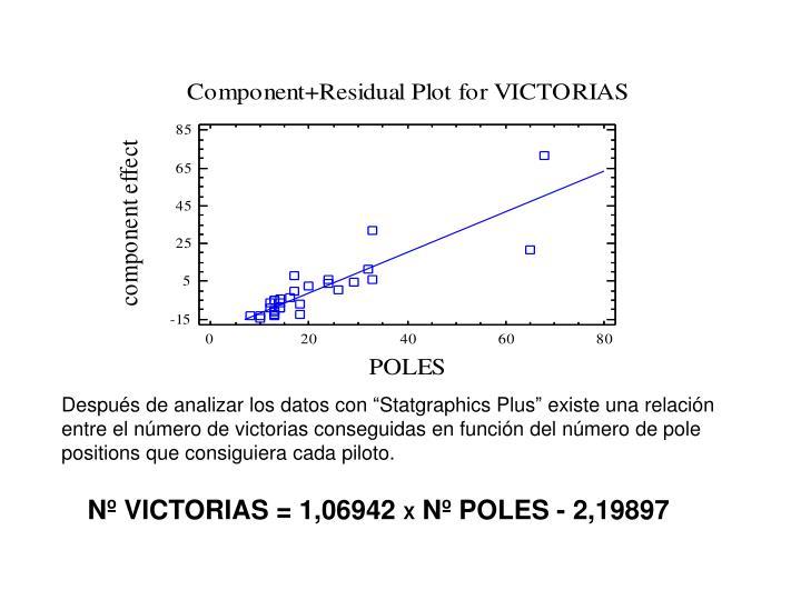 """Después de analizar los datos con """"Statgraphics Plus"""" existe una relación entre el número de victorias conseguidas en función del número de pole positions que consiguiera cada piloto."""
