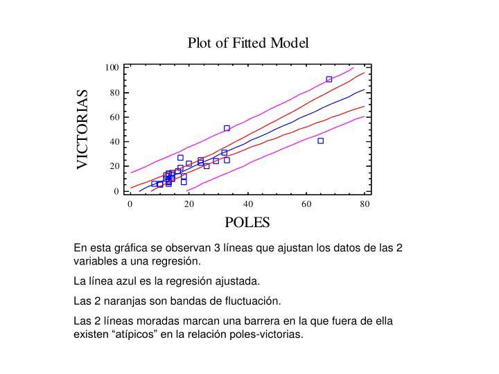 En esta gráfica se observan 3 líneas que ajustan los datos de las 2 variables a una regresión.