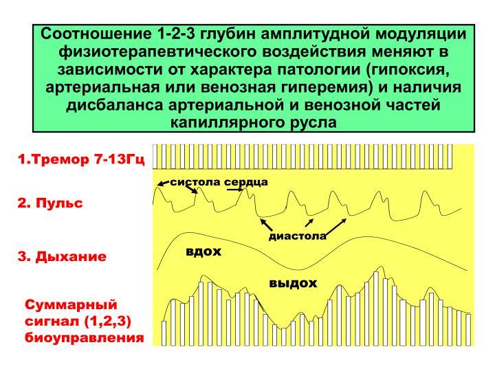 Соотношение 1-2-3 глубин амплитудной модуляции физиотерапевтического воздействия меняют в зависимости от характера патологии (гипоксия, артериальная или венозная гиперемия) и наличия дисбаланса артериальной и венозной частей капиллярного русла