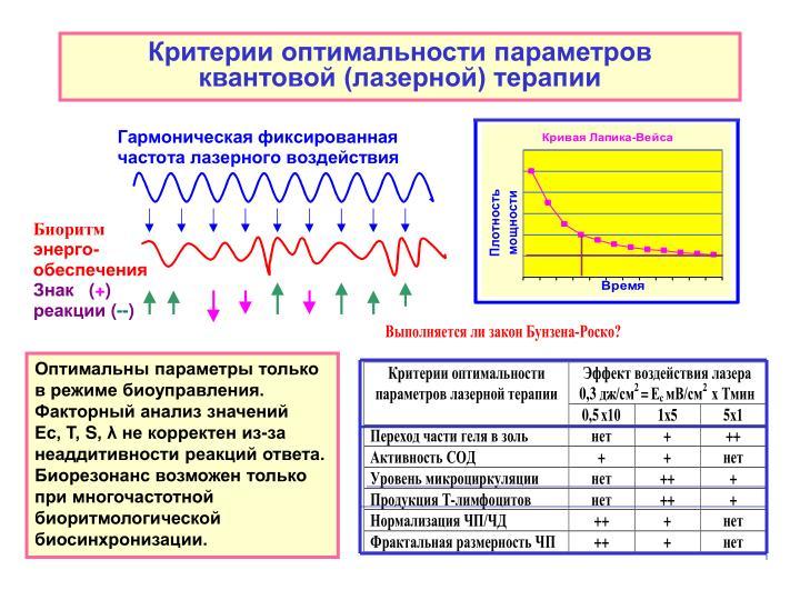 Критерии оптимальности параметров