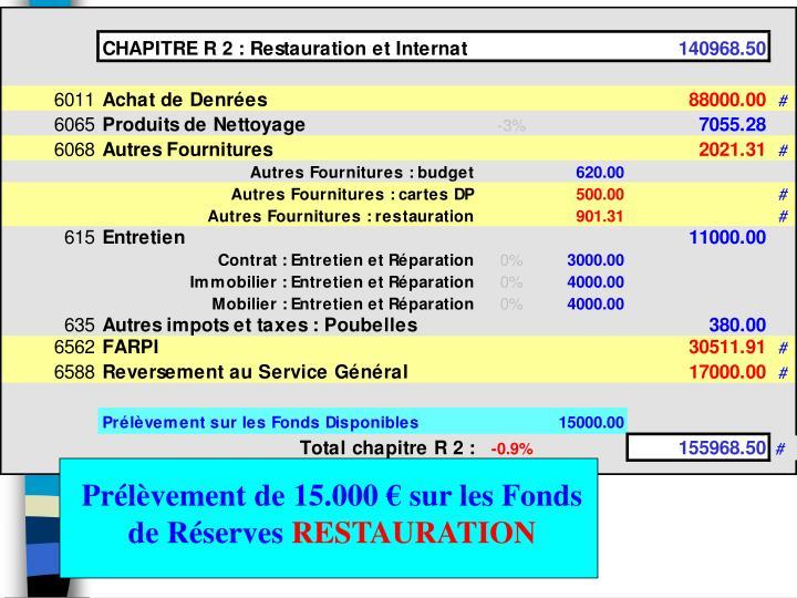 Prélèvement de 15.000 € sur les Fonds de Réserves