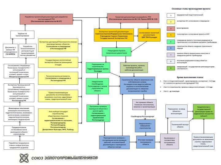 ДЕЙСТВУЮЩИЙ порядок согласования проектной документации