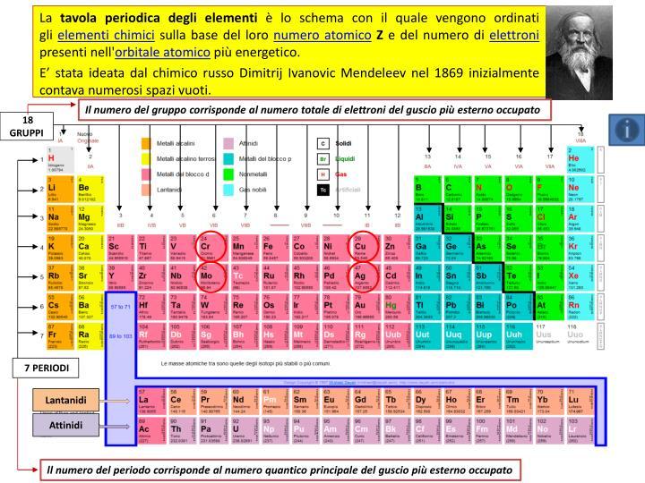 Il numero del gruppo corrisponde al numero totale di elettroni del guscio più esterno occupato