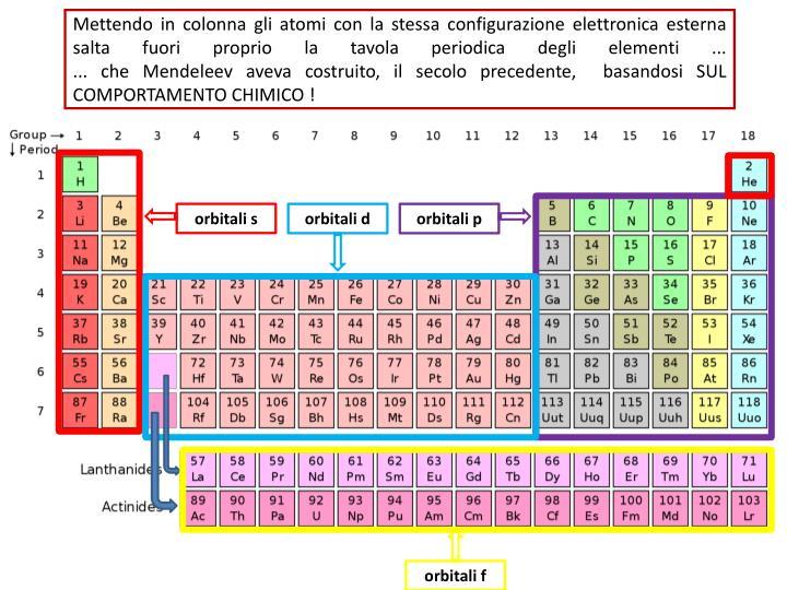 Mettendo in colonna gli atomi con la stessa configurazione elettronica esterna salta fuori proprio la tavola periodica degli elementi ...