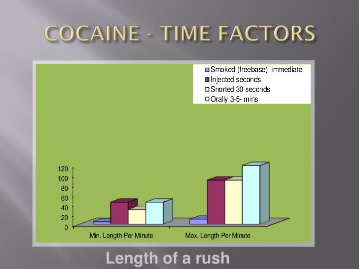 COCAINE - TIME FACTORS
