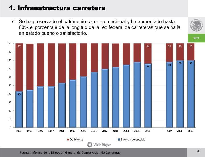 1. Infraestructura carretera