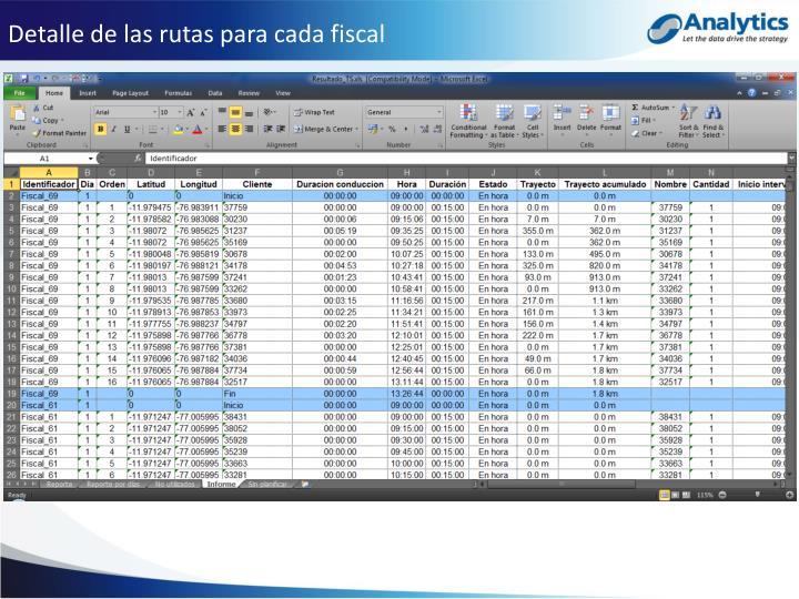 Detalle de las rutas para cada fiscal