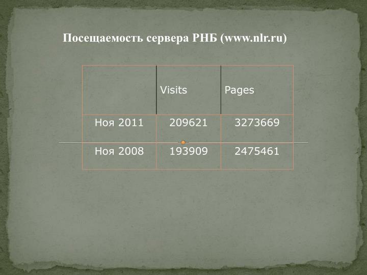 Посещаемость сервера РНБ (www.nlr.ru)
