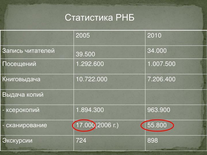 Статистика РНБ