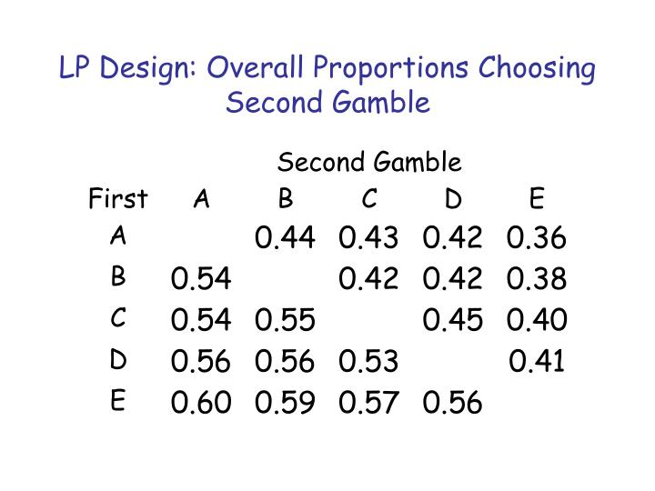 LP Design: Overall Proportions Choosing Second Gamble