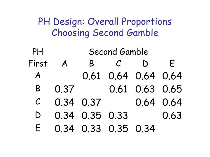 PH Design: Overall Proportions Choosing Second Gamble