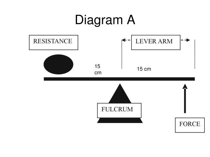 Diagram A