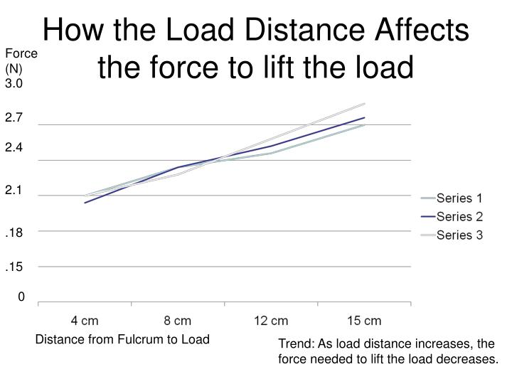 How the Load Distance Affects the force to lift the load