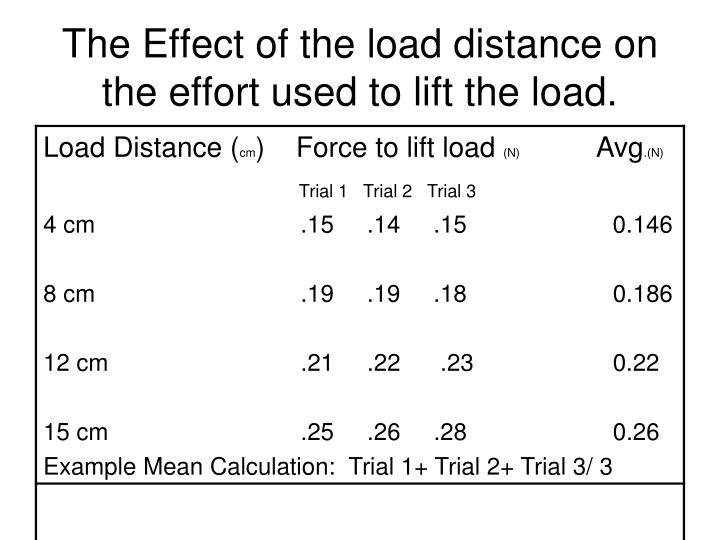 The Effect of the load distance on the effort used to lift the load.