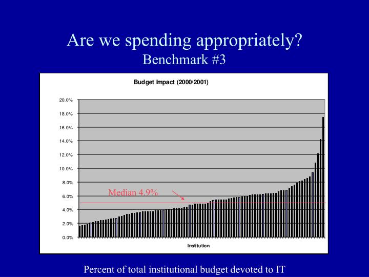 Are we spending appropriately?