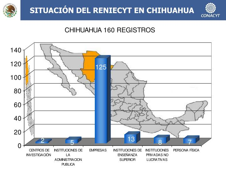 SITUACIÓN DEL RENIECYT EN CHIHUAHUA