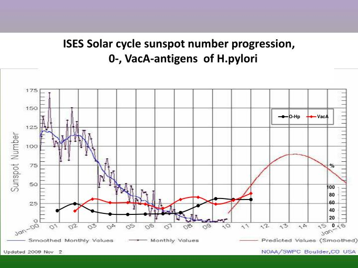 ISES Solar cycle sunspot number progression