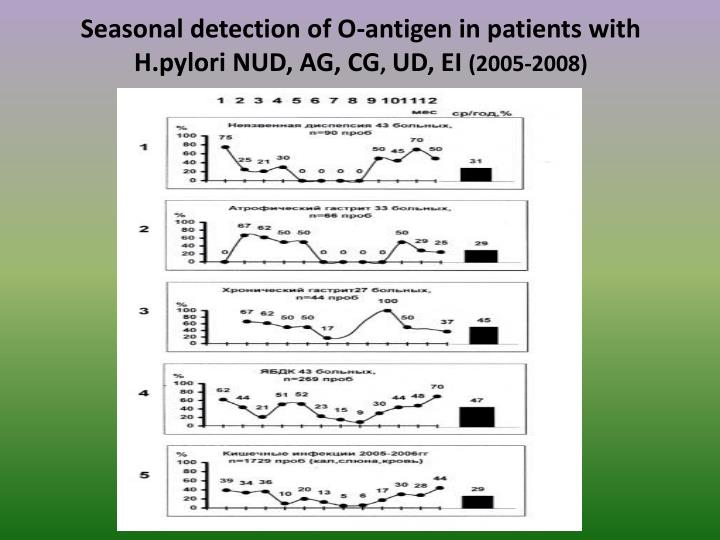 Seasonal detection of O-antigen in patients with H.pylori NUD, AG, CG