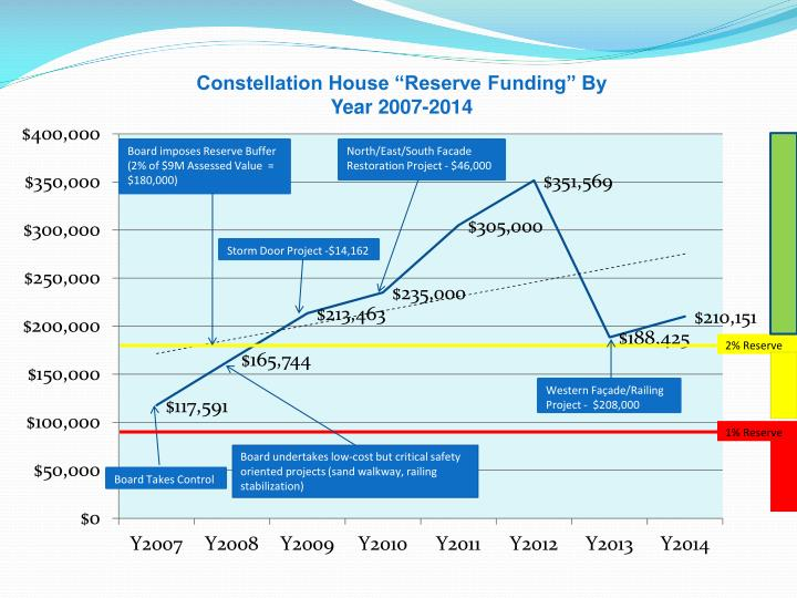 "Constellation House ""Reserve Funding"" By Year 2007-2014"