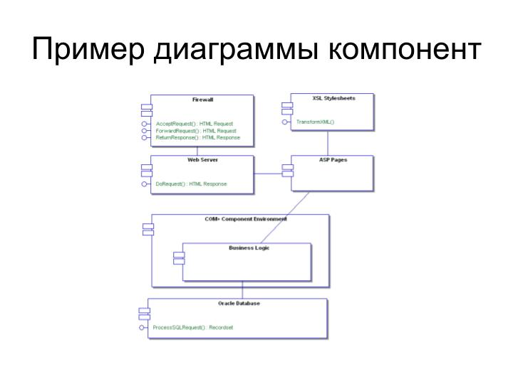 Пример диаграммы компонент