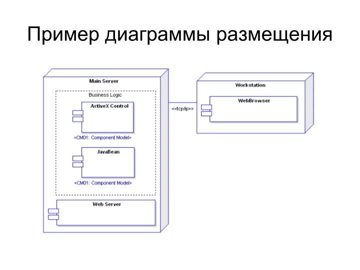 Пример диаграммы размещения
