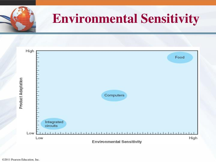 Environmental Sensitivity