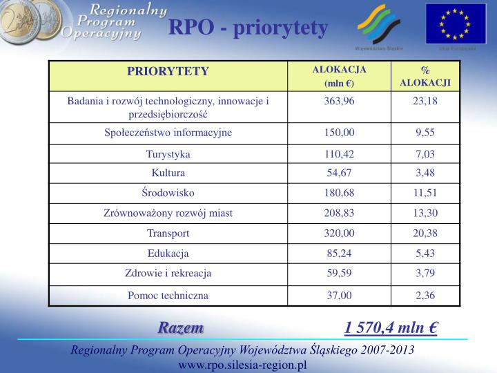 RPO - priorytety