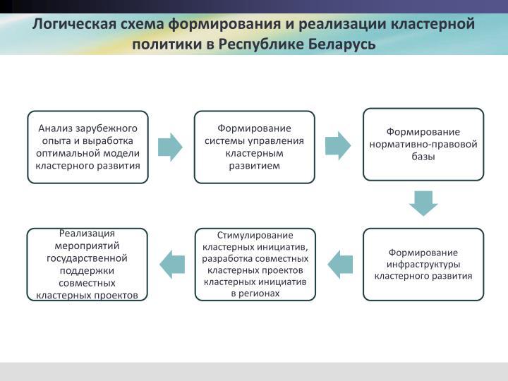 Логическая схема формирования и реализации кластерной политики в Республике Беларусь