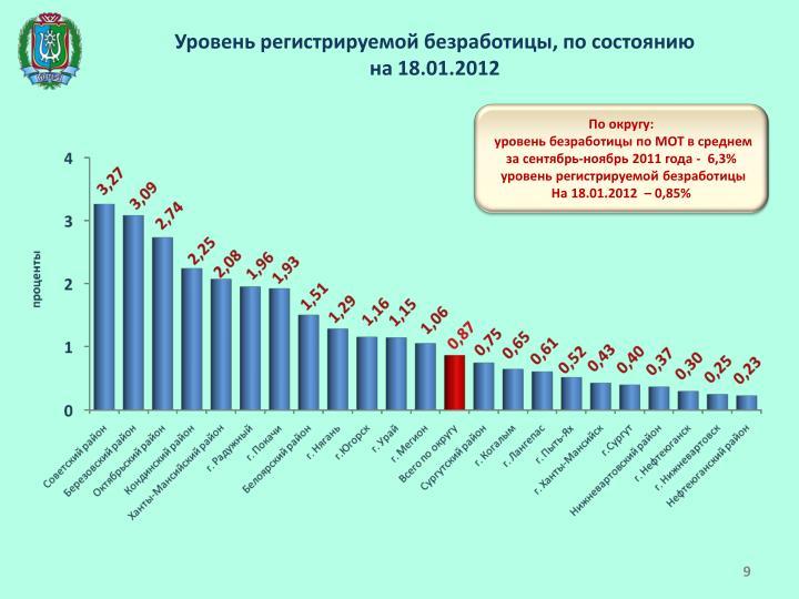 Уровень регистрируемой безработицы, по состоянию