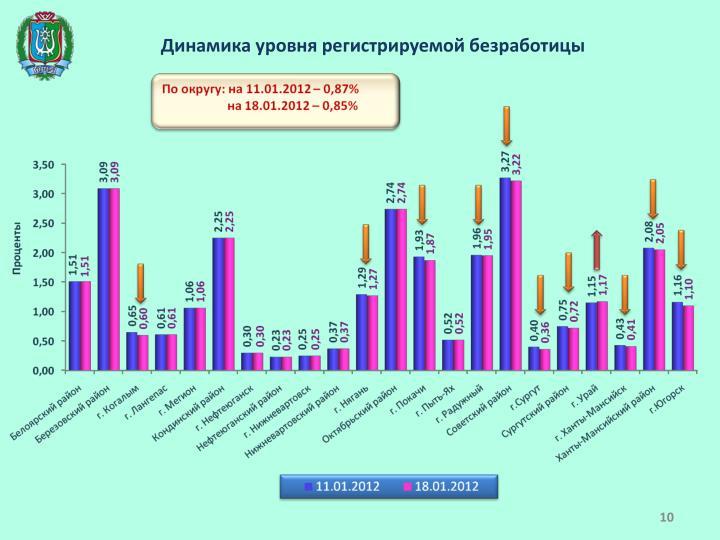 Динамика уровня регистрируемой безработицы