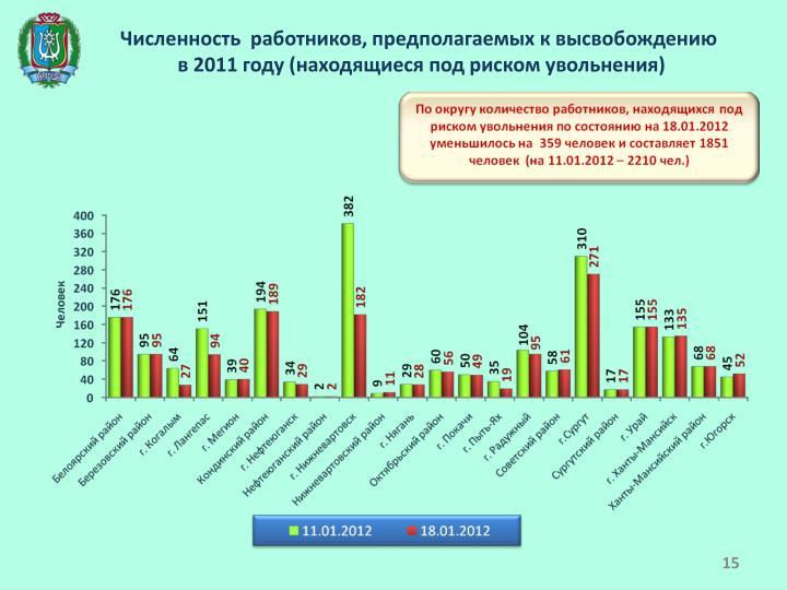 Численность  работников, предполагаемых к высвобождению