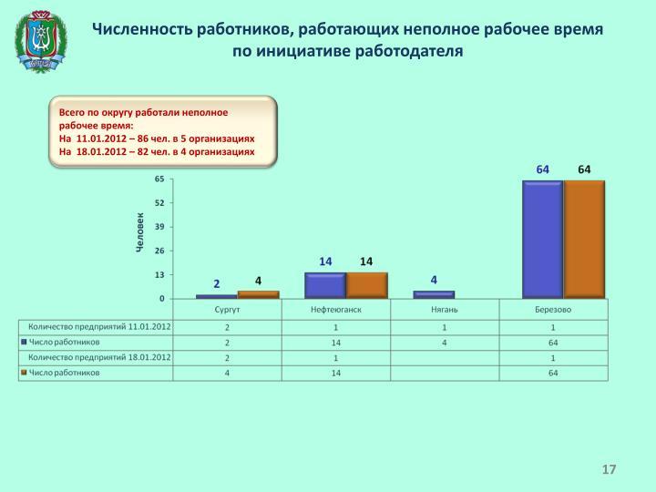 Численность работников, работающих неполное рабочее время по инициативе работодателя
