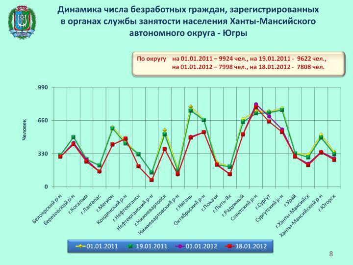 Динамика числа безработных граждан, зарегистрированных