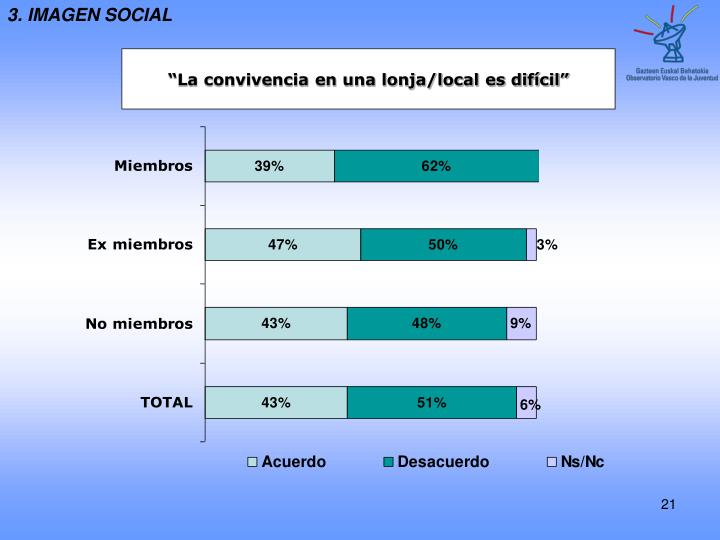 3. IMAGEN SOCIAL