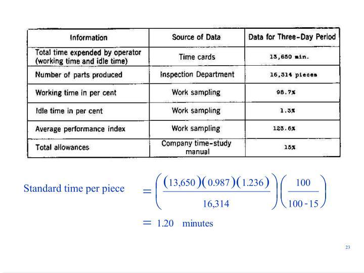 Standard time per piece