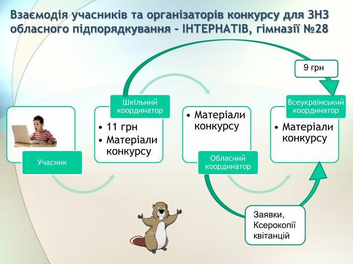 Взаємодія учасників та організаторів конкурсу для
