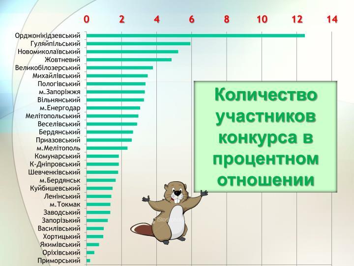 Количество участников конкурса в процентном отношении