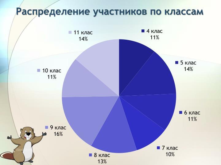 Распределение участников по классам