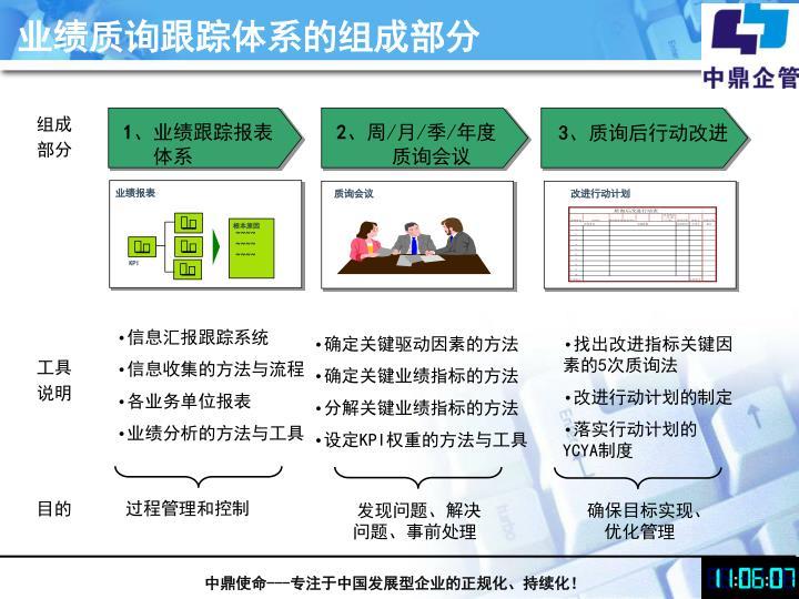 业绩质询跟踪体系的组成部分