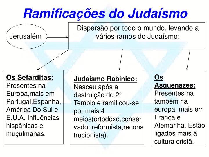 Ramificações do Judaísmo