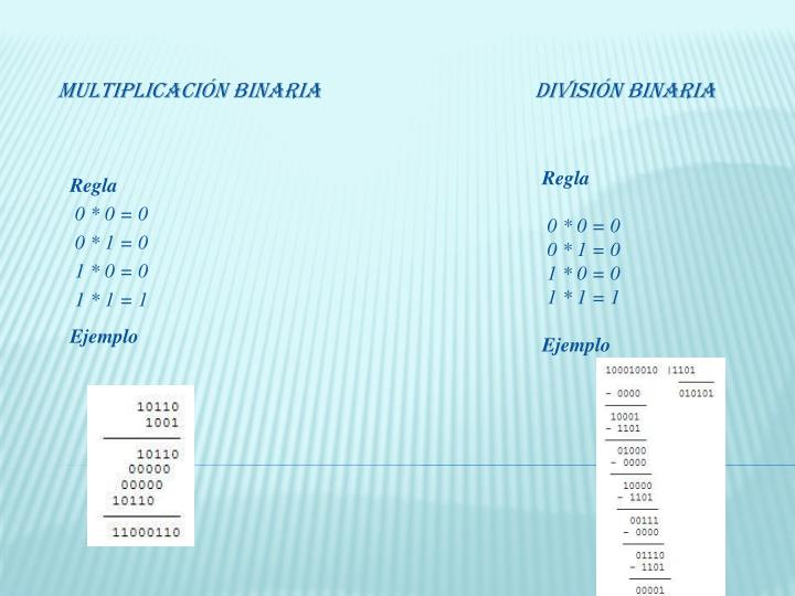 Multiplicación BinariaDivisión Binaria