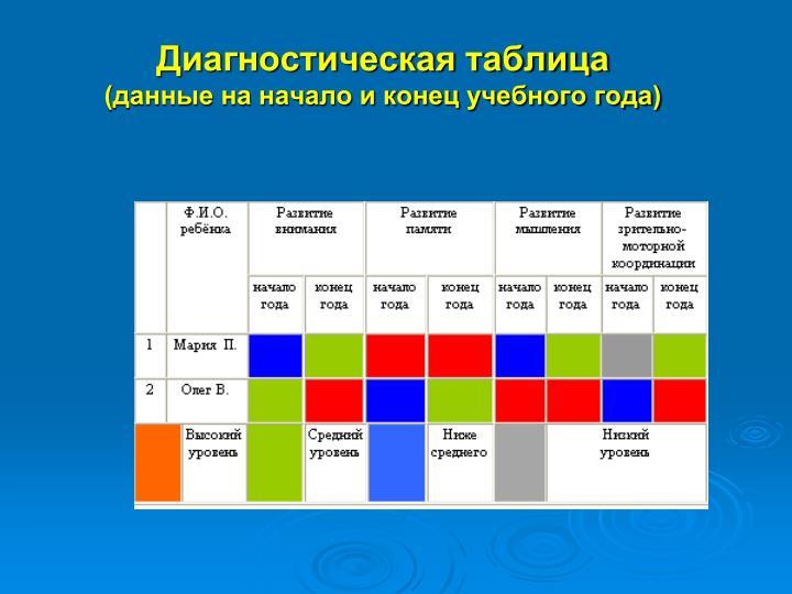 Диагностическая таблица