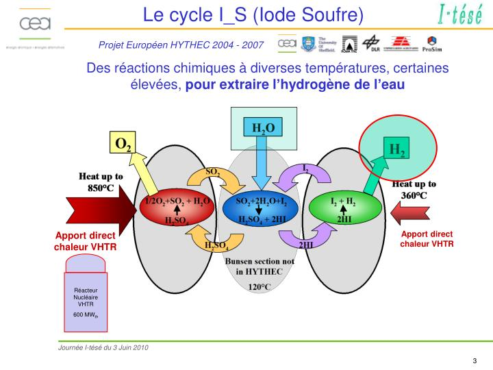 Le cycle I_S (Iode Soufre)