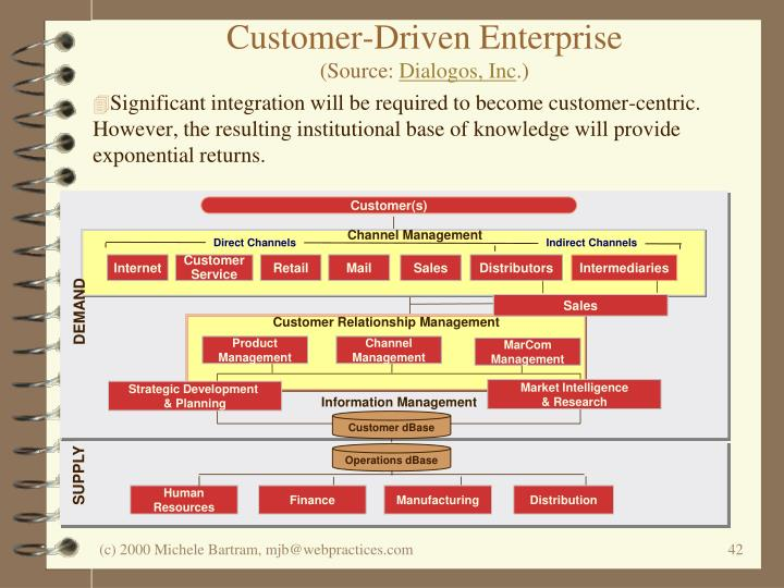 Customer-Driven Enterprise