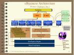 ebusiness architecture source dialogos inc