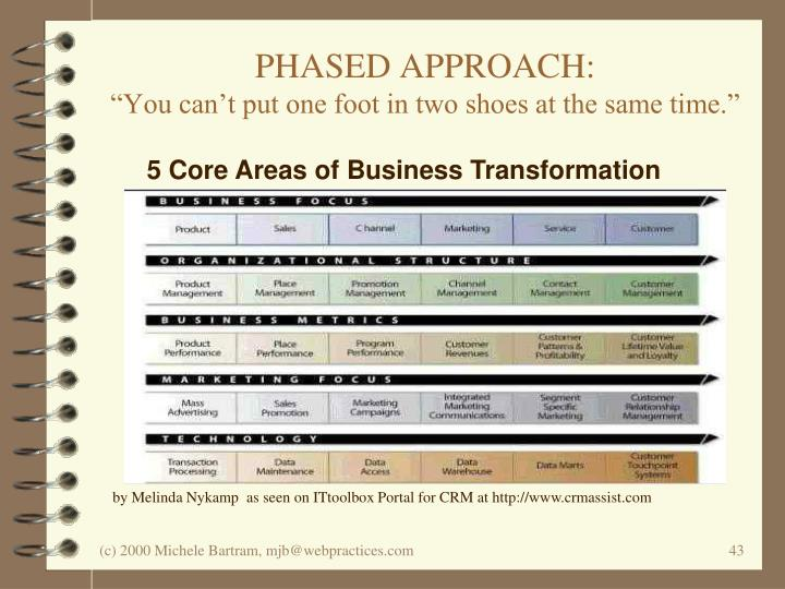 5 Core Areas of Business Transformation