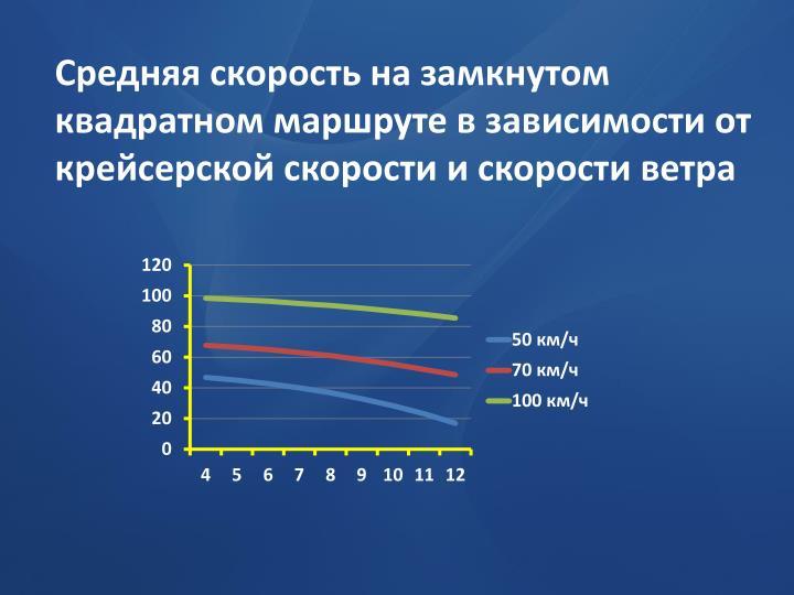 Средняя скорость на замкнутом квадратном маршруте в зависимости от крейсерской скорости и скорости ветра