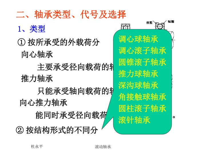 二、轴承类型、代号及选择