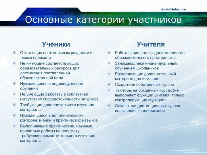Основные категории участников