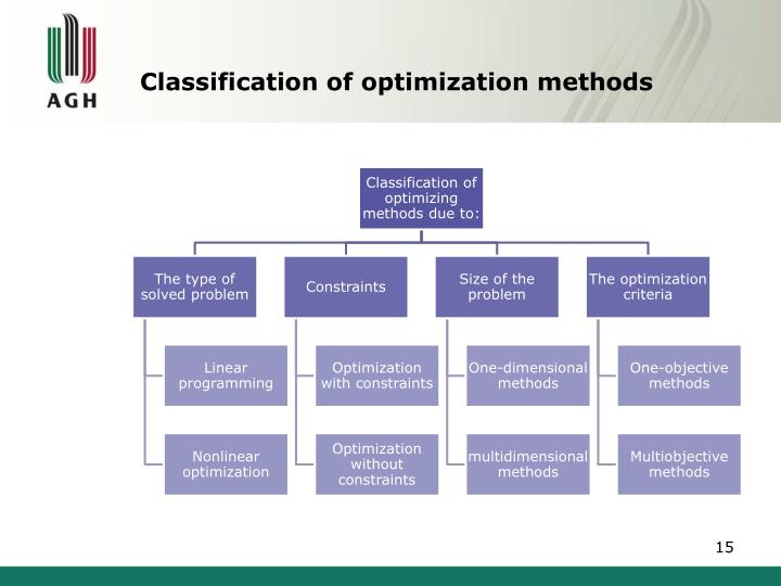 Classification of optimization methods